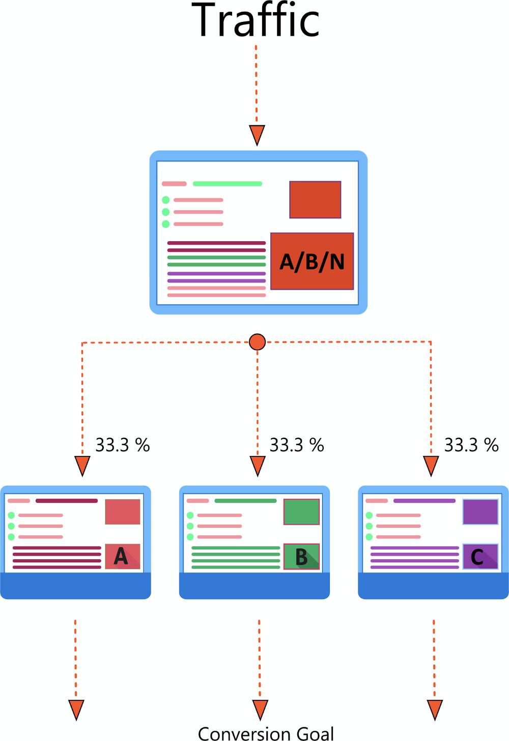 A/B-Tests - Abbildung - Klassischer A/B/N-Test