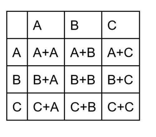 A7-Tets - Abbildung - Multivatiantentest - Neun Varianten
