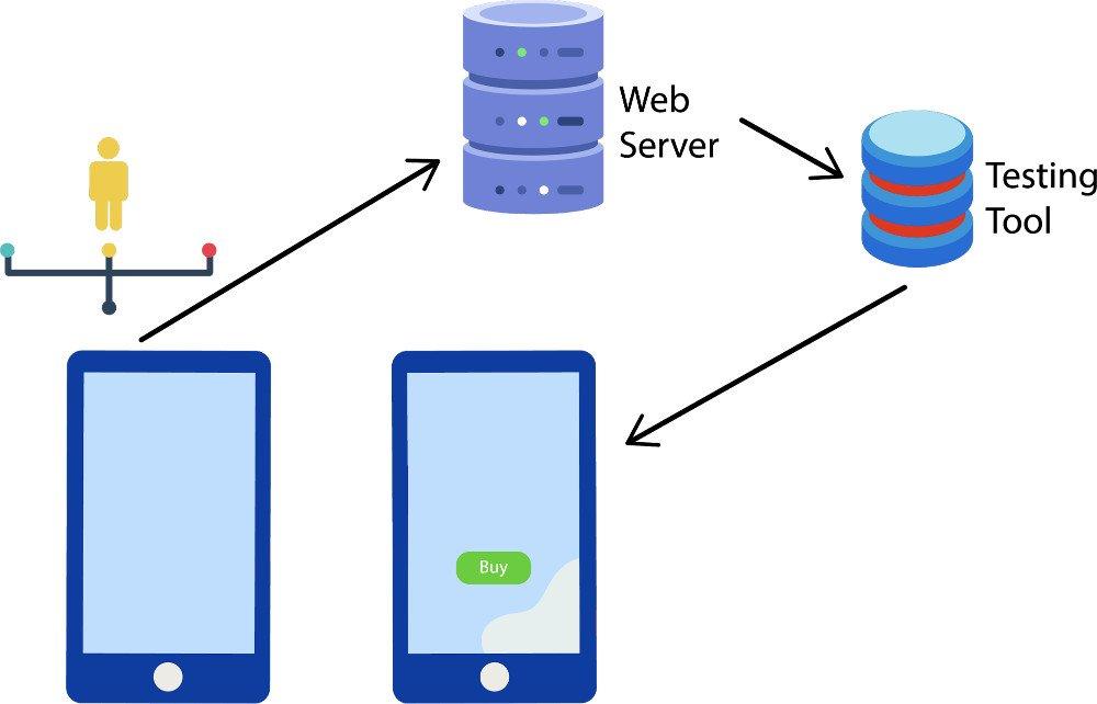 A/B-Tests - Abbildung - Serverseitiges Testing