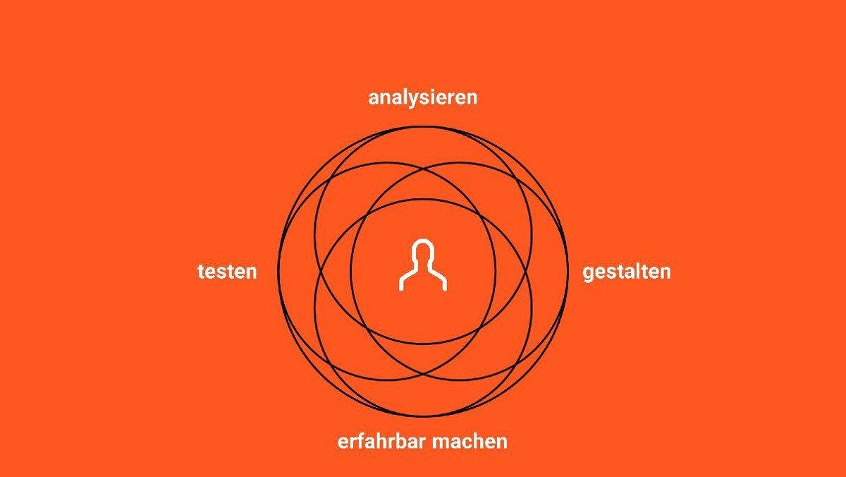 Abbildung - Der iterative benutzerzentrierte Gestaltungsprozess (Bildquelle: User Interface Design GmbH | www.uid.com)