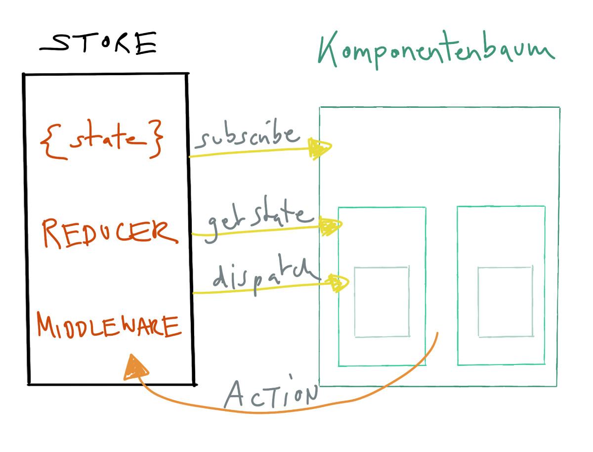 State-Management mit Redux für React - Abbildung - Die fundamentalen Konzepte von Redux