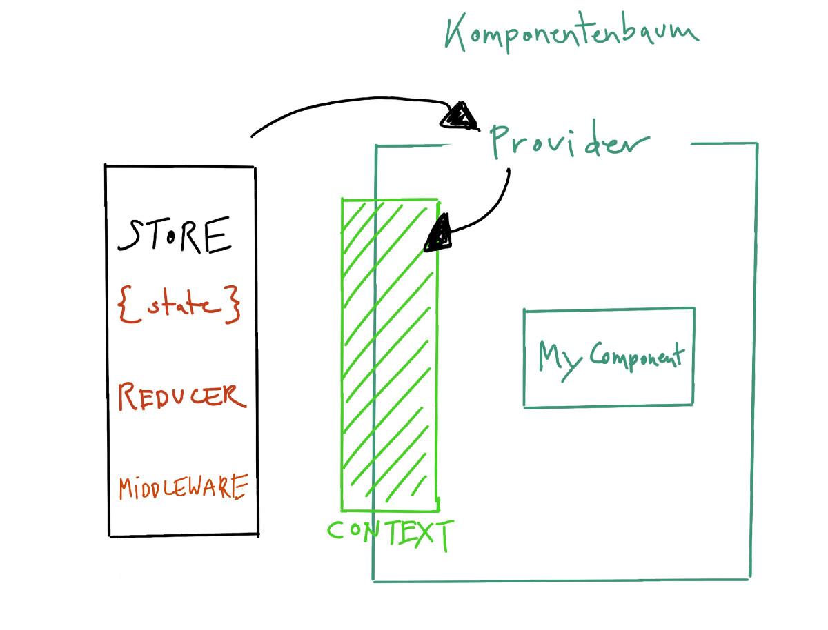 Abbildung - React Zugriff auf den Redux-Store über die Context-Schnittstelle