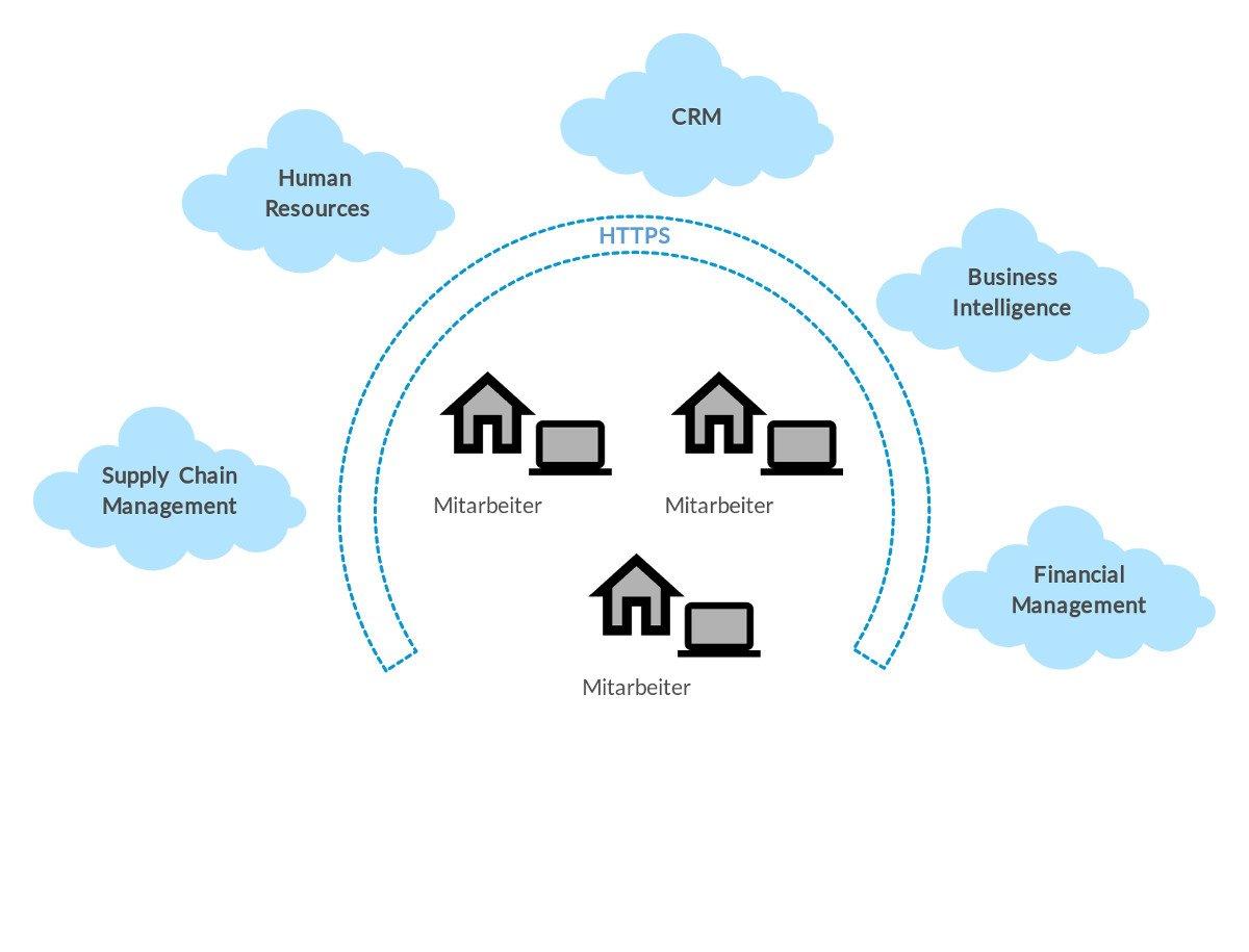 Softwarearchitektur nach Covid19 - Abbildung - Eine Umgebung auf Basis von Microservices bietet Funktionalität überall an, modular in Zugriff und Pflege