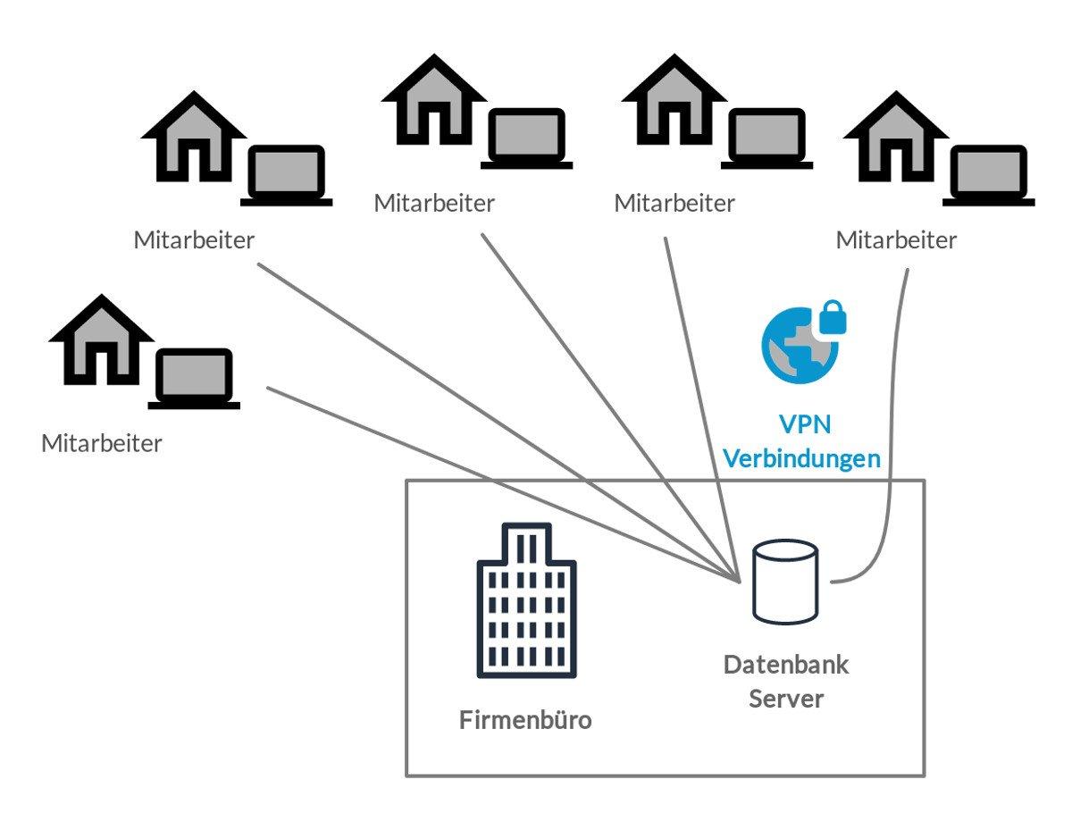 Softwarearchitektur nach Covid 19 - Abbildung: Desktop-Software auf Mitarbeiter-Computern daheim kommuniziert mit der Firmendatenbank durch ein VPN