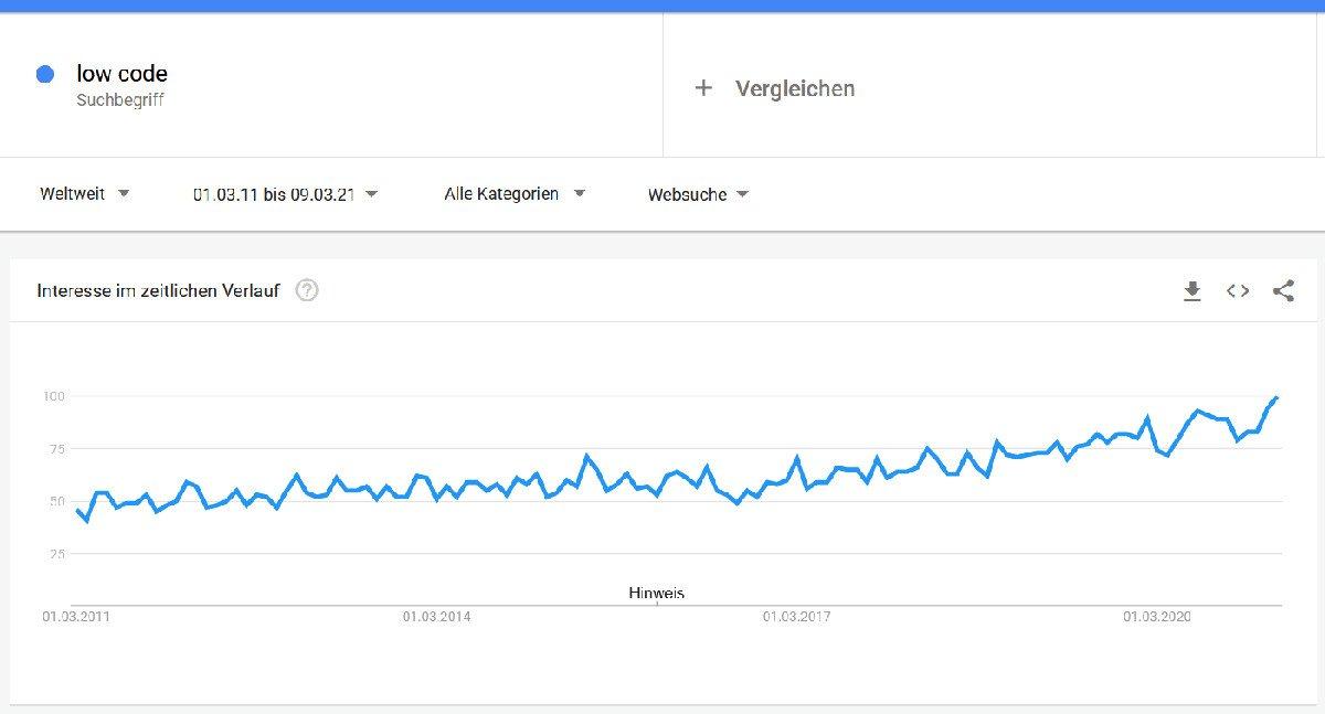 """Abbildung - Was ist Low-Code und wozu ist das gut - Google Trends der letzten zehn Jahre zu dem Suchbegriff """"low code"""""""